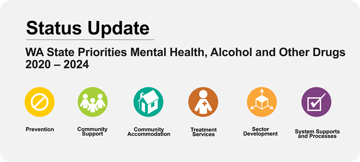 Graphic representing WA Mental Health, Alcohol and Other Drugs Priorities 2020 - 2024